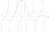 Funzioni goniometriche e inverse