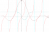 Funzioni simmetriche